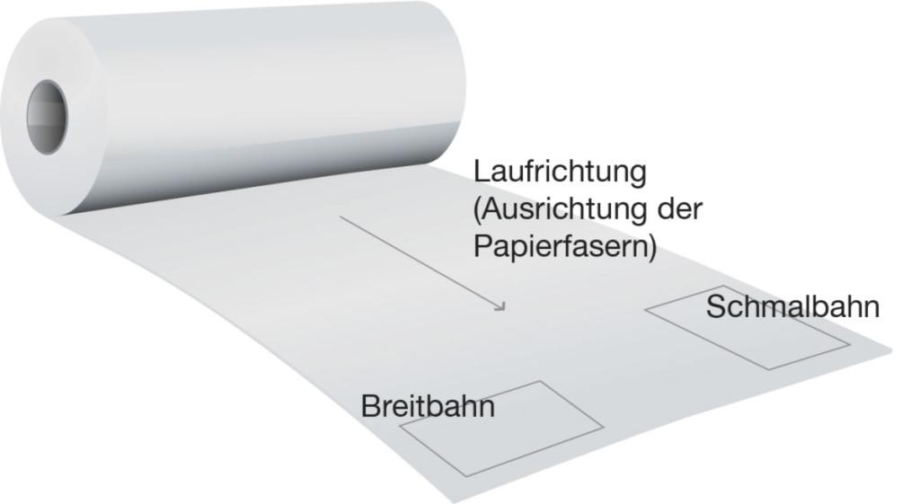 Papierbahn