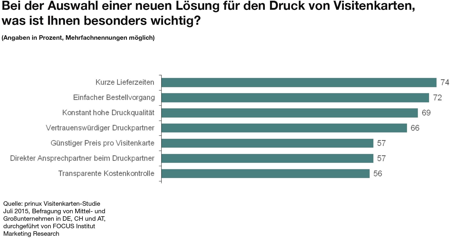 Wunderbar Lieferanten Checklisten Vorlage Galerie - Entry Level ...
