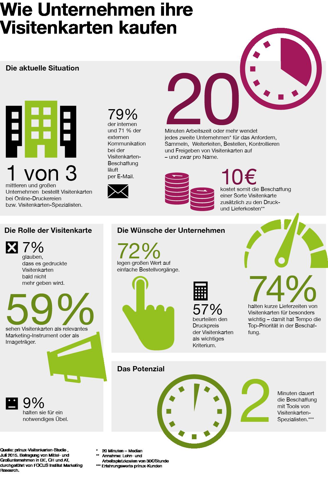 Infografik Visitenkarten2